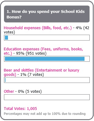 Australian School Kids Bonus Poll results