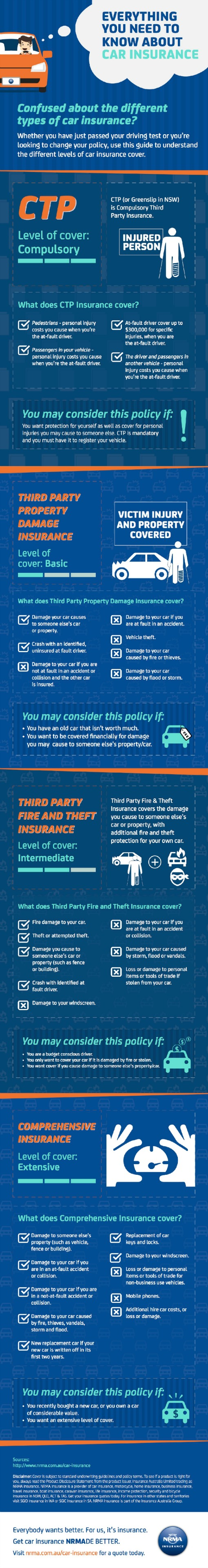 Infographic: Guide Car Insurance NRMA