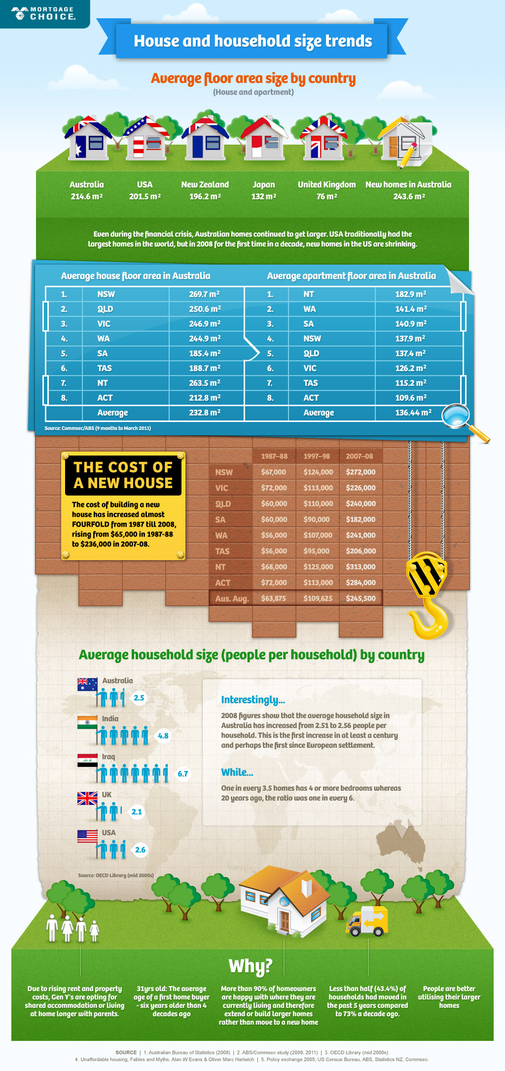 Australian households infographic
