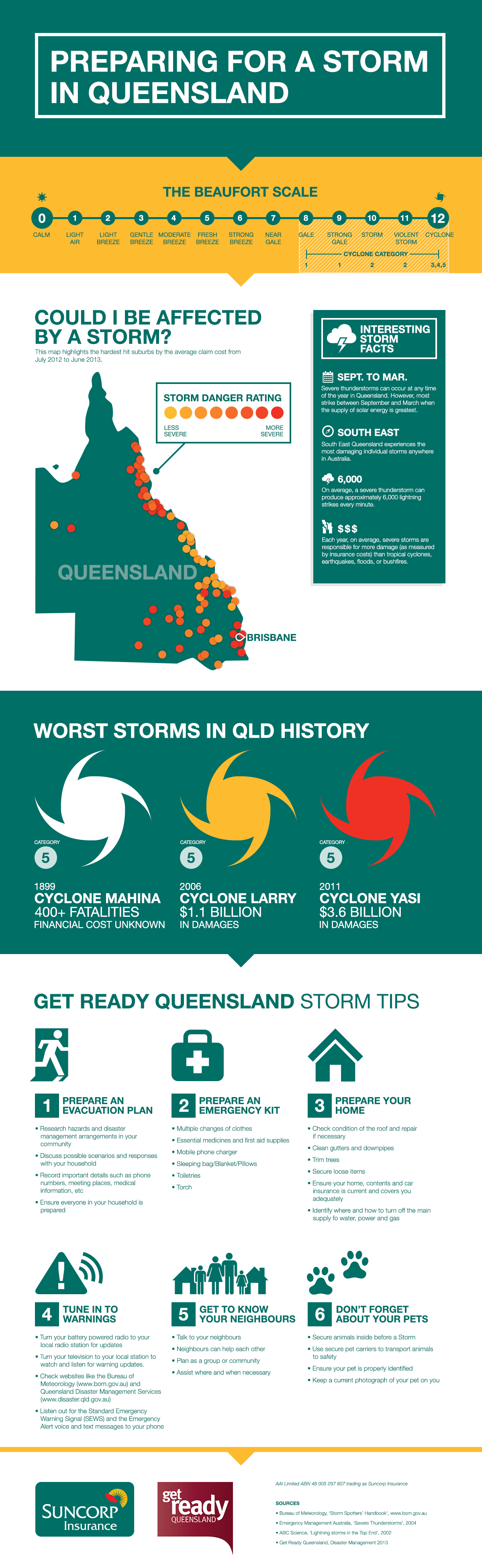 Storms infographic